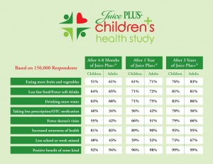 Juice Plus Children's Health Study Results